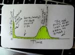 Crude MTBF concept sketch